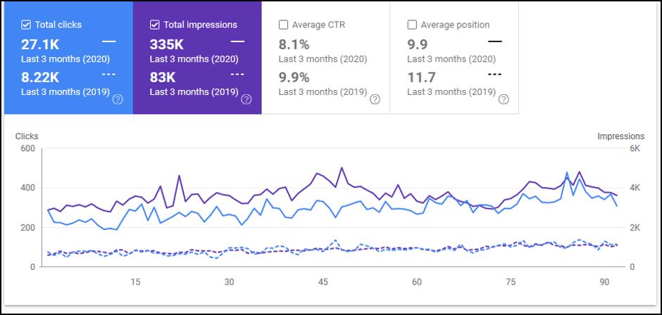 Google search consola - organski promet